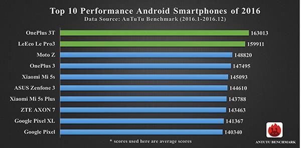 Обзор мощных смартфонов